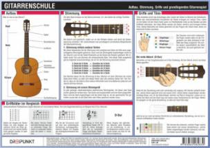 Gitarrenschule, Infotafel